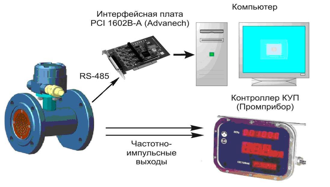 ИРПС-20мА или RS-232,
